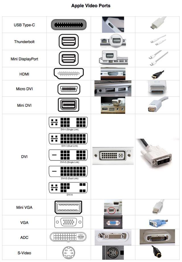 Guia de referència visual dels ports de vídeo utilitzats