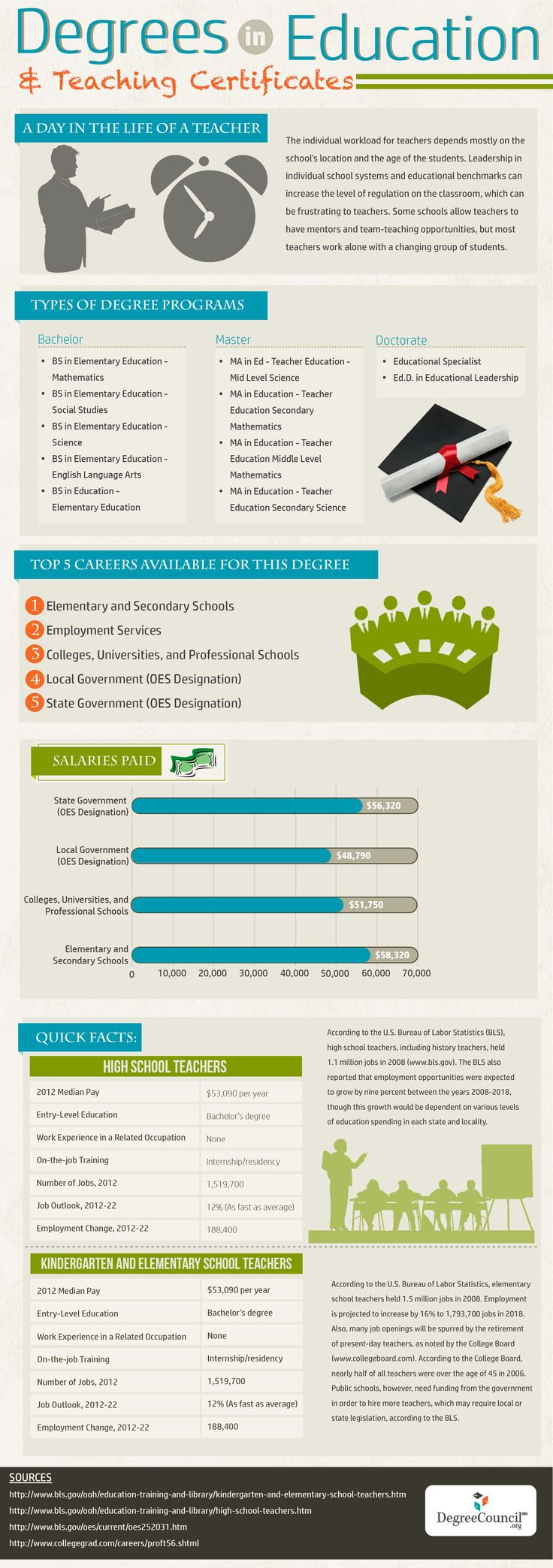 Degrees in Education and Teaching Certificates Infographic - http://elearninginfographics.com/degrees-education-teaching-certificates-infographic/