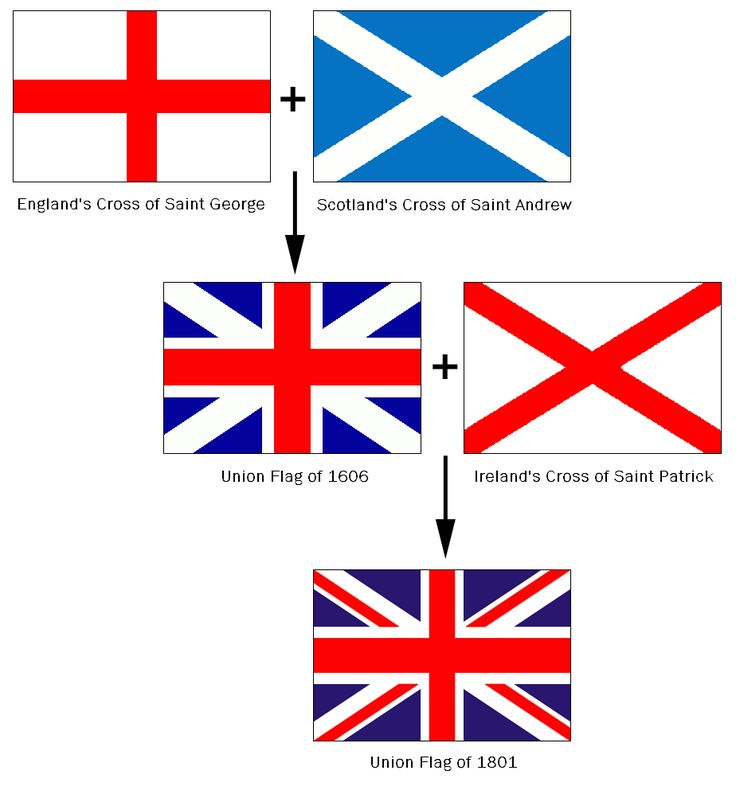The Crosses of Saint George, Saint Andrew and Saint Patrick unite to form the Union Flag or Union Jack of the United Kingdom.