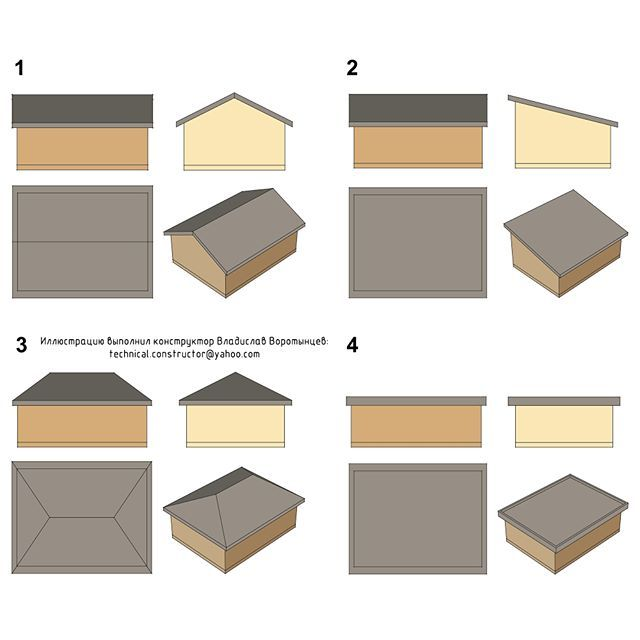Наиболее распостранённые в Норвегии конструкции крыш. 1. Двускатная крыша. 2. Односкатная крыша. 3. Вальмовая крыша. 4. Плоская крыша. Подробнее: http://www.twinstroy.ru/blog/