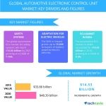 Global Automotive Electronic Control Unit Market to Witness Growth Through 2021, Owing to Increased Demand for Connected Vehicles: Technavio