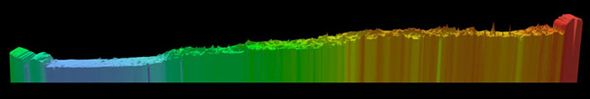Above is a pole-to-pole view of Martian topography from the first MOLA global topographic model [Smith et al., Science, 1999]. The slice runs from the north pole (left) to the south pole (right) along the 0° longitude line. The figure highlights the pole-to-pole slope of 0.036°, such that the south pole has a higher elevation than the north pole by ~6 kilometers.North and south pole view of Martian topography.jpg