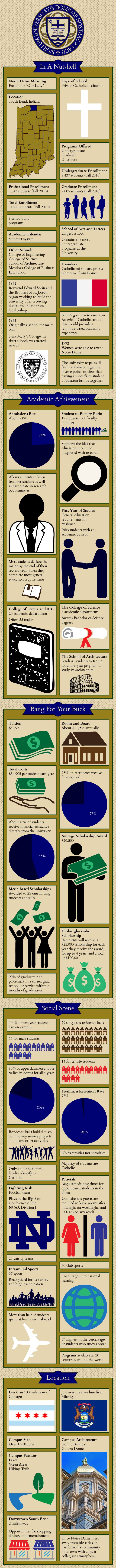 University of Notre Dame Infographic
