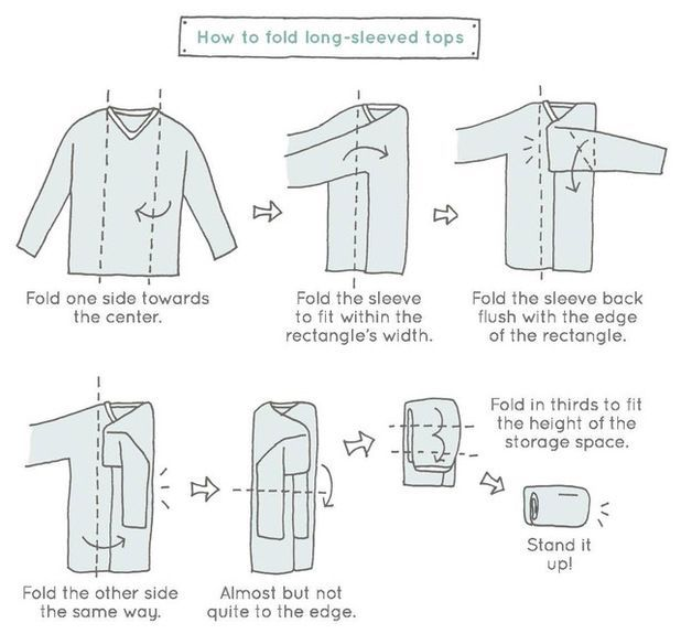 An illustration from Spark Joy by Marie Kondo showing how to fold a long-sleeve shirt fast the KonMari way.