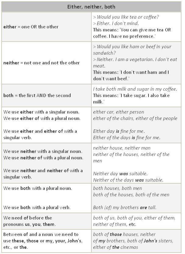 B1 Grammar: Both, either and neither. - learn English,grammar,english