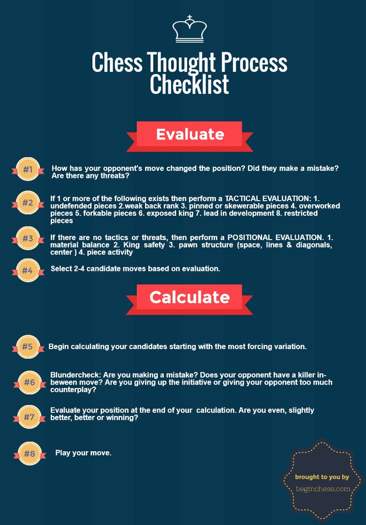 Chess Thought Process Checklist Infographic