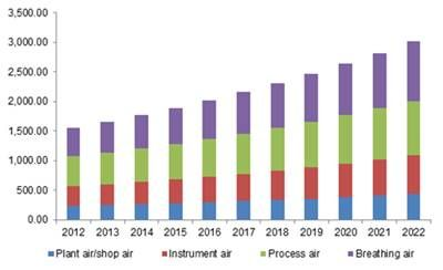 Compressed Air Treatment Equipment Market Size By Application (Plant Air/shop Air, Process Air, Instrument Air, Breathing Air), By Product (Dryers, Filters, Aftercoolers) Industry Outlook Report, Regional Analysis, Application Development Potential, Price Trends, Competitive Market Share & Forecast, 2012 - 2022