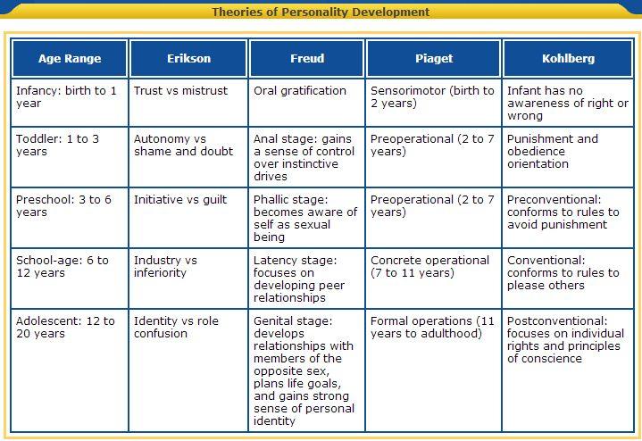 Theories of Personality Development