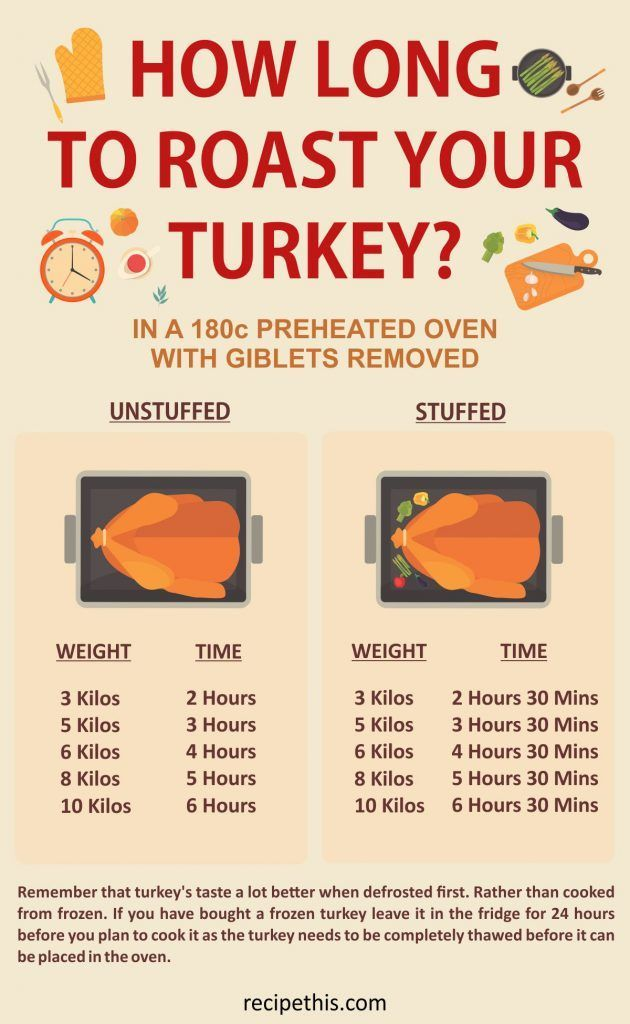 Cooking Tips | how long to roast your turkey based on the size from recipeThis.com