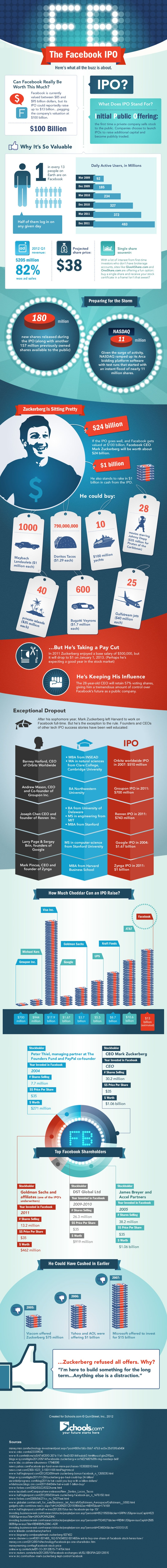 The Facebook Ipo - iNFOGRAPHiCs MANiA