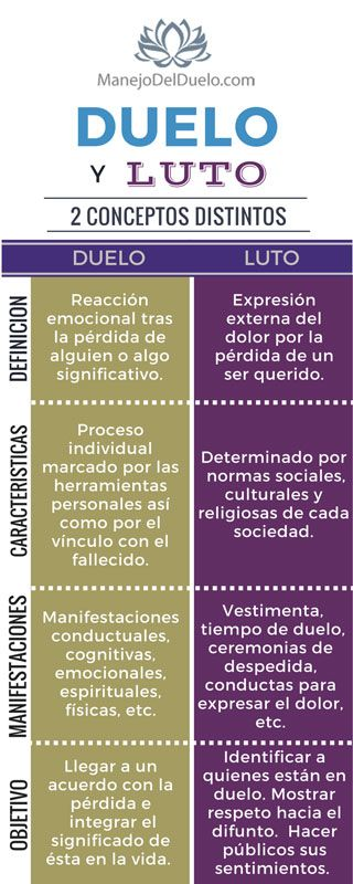"Diferencias entre ""Duelo"" y ""Luto"". www.manejodelduelo.com"