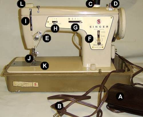 How to Operate a Sewing Machine - Mystery Solved!: Parts of a Sewing Machine