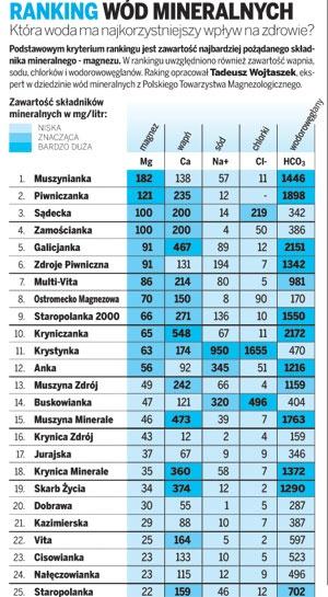 Woda mineralna w Polsce