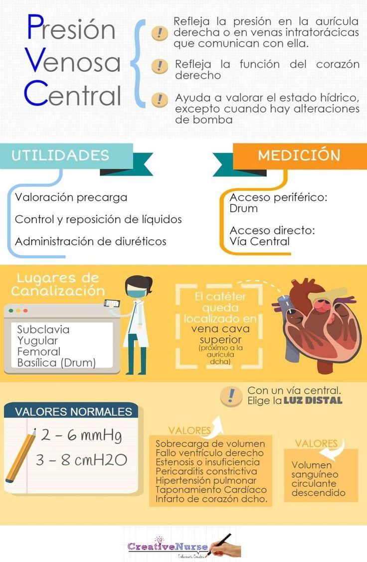 ENFERMERÍA PVC, PRESION VENOSA CENTRAL
