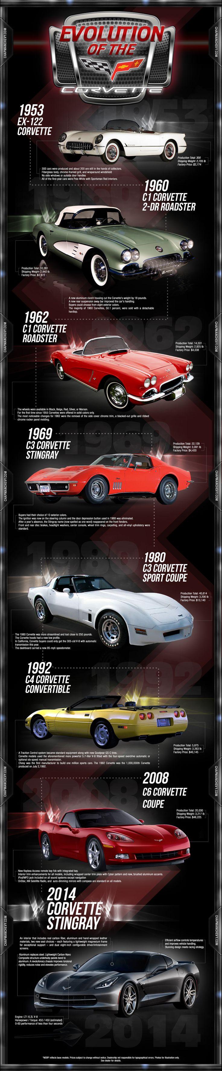 Evolution of the Corvette                                                                                                                                                      Mais