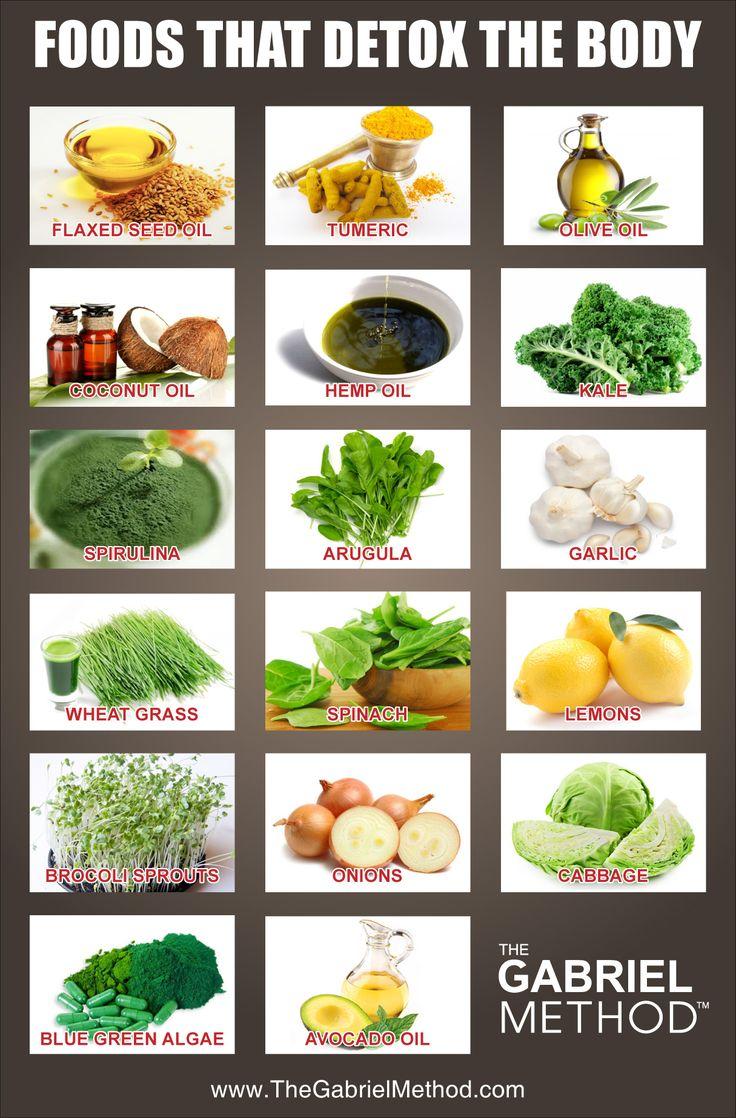 Детокс диета список продуктов