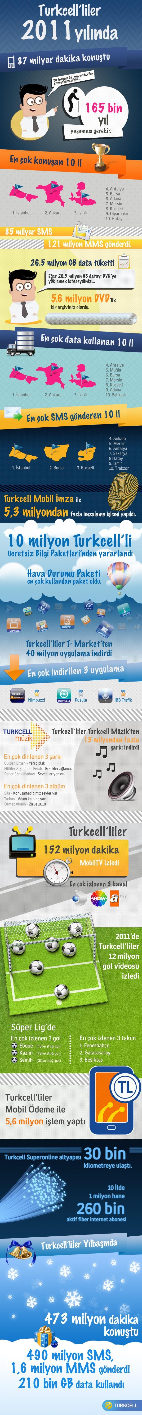 Turkcell 2011