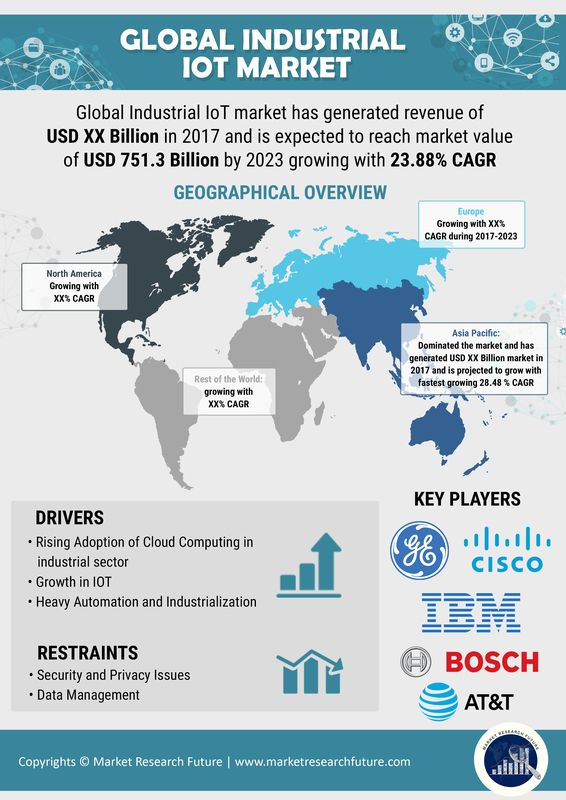 Iot Internet Of Things Managed Services Market 2020 Global Industry Analysis By Size Trends Share Key Country Op Emerging Technology Iot Business Growth