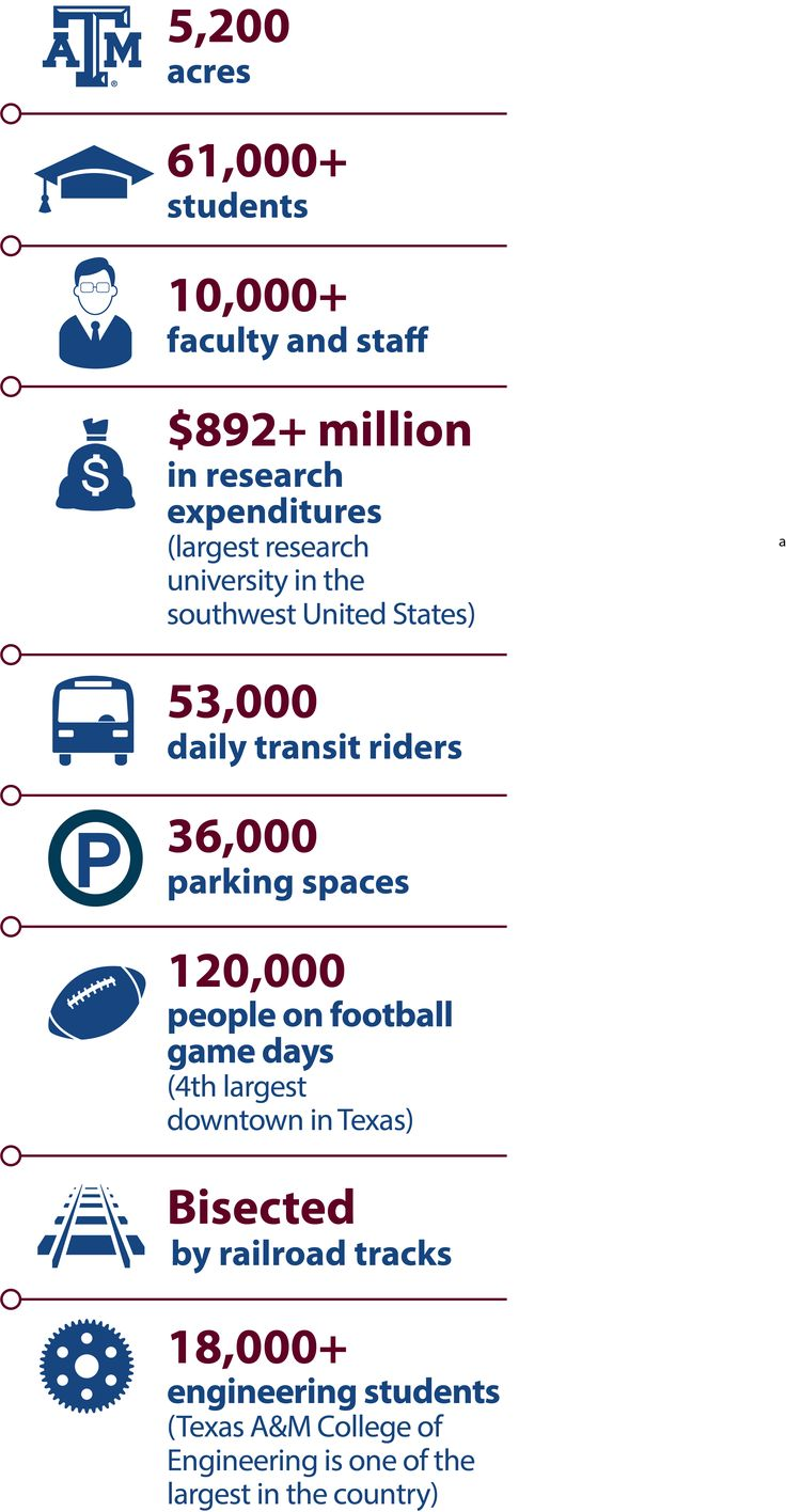 Texas A&M University Campus Transportation Technology Initiative