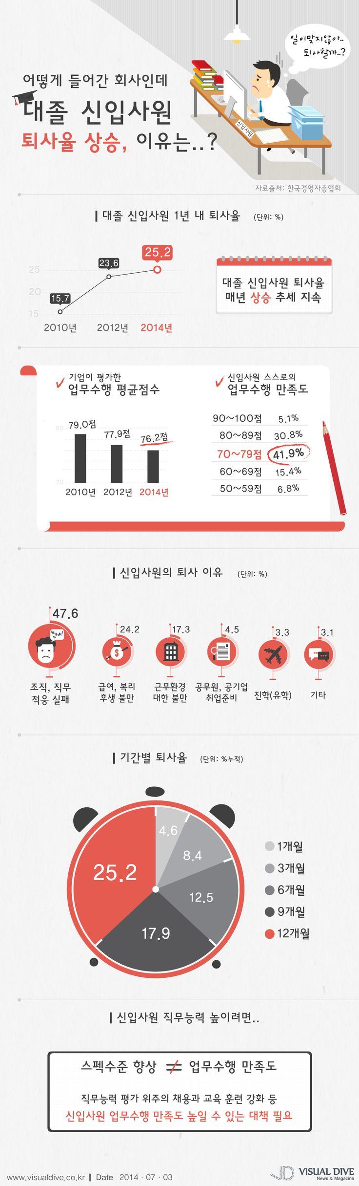 대졸 신입사원 4명 중 1명, 입사 1년 내 퇴사…이유는? [인포그래픽] #inc. / #Infographic ⓒ 비주얼다이브 무단 복사·전재·재배포 금지