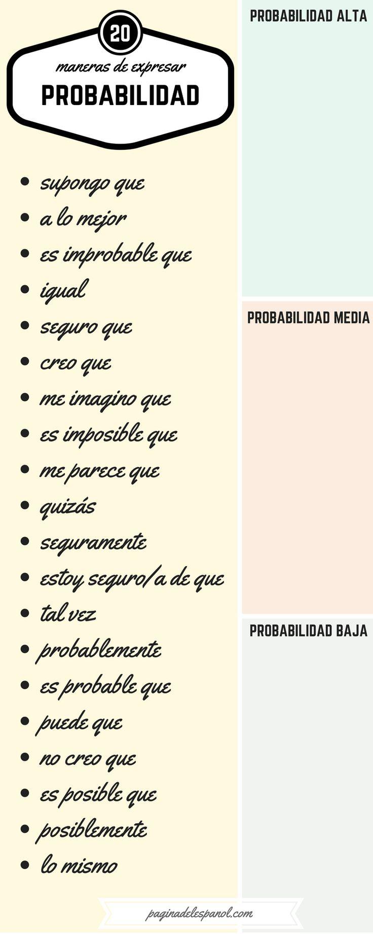 20 maneras de expresar probabilidad | La página del español