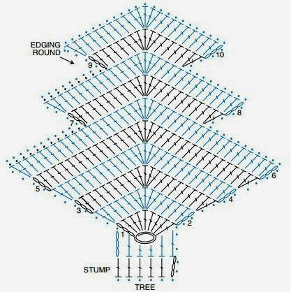 Op veler verzoek hier de Nederlandse   beschrijving van dit patroon .   Omdat ik drie kleuren gebruik voor de boompjes,   heb ik...