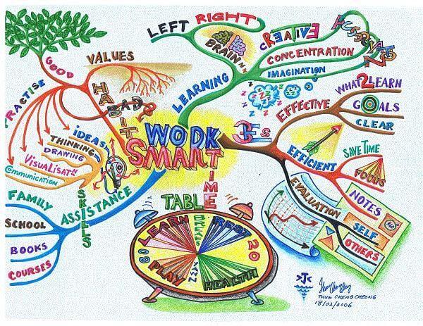 Ejemplo de mapa mental creativo
