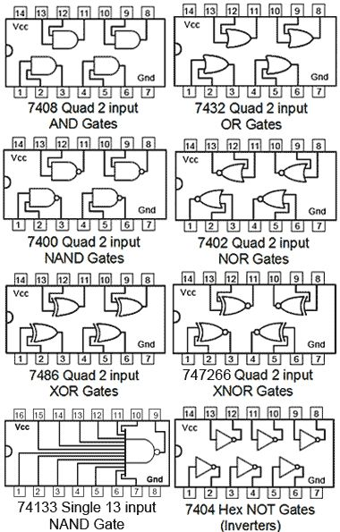 Fig. 2.1.1 Logic Gates From the 74 series TTL IC Family