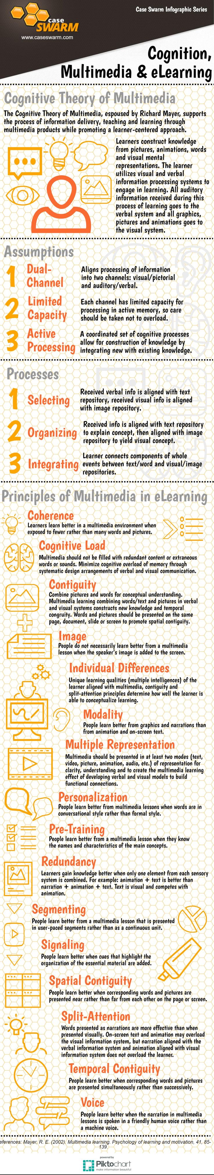 Infographic Cognition Multimedia and eLearning 91