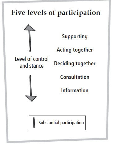 Levels of participation  http://bakingpowder4change.files.wordpress.com/2011/10/screen-shot-2011-10-21-at-18-11-15.png