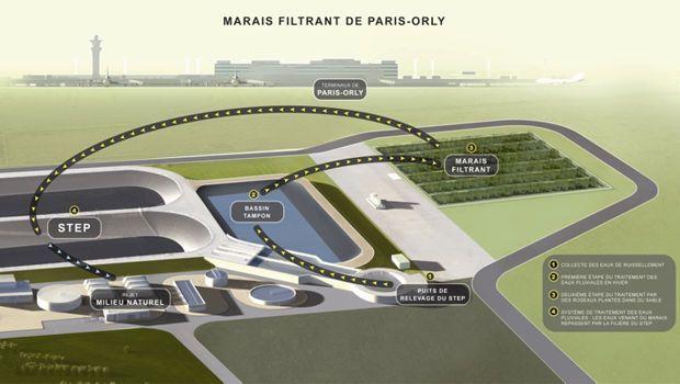 Un marais filtrant pour l'aéroport Paris-Orly