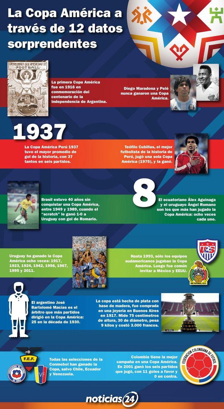 12 datos curiosos de la Copa América