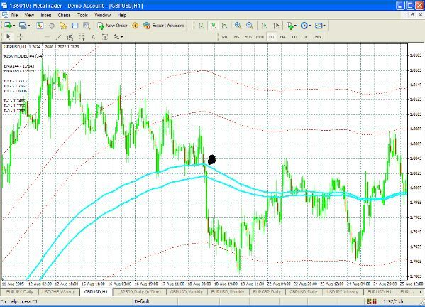 Vegas Currency Daily 1h Forex Metatrader 4 Indikator Trading