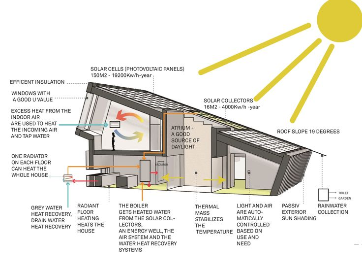 98 best images about House sustainable design ideas on Pinterest