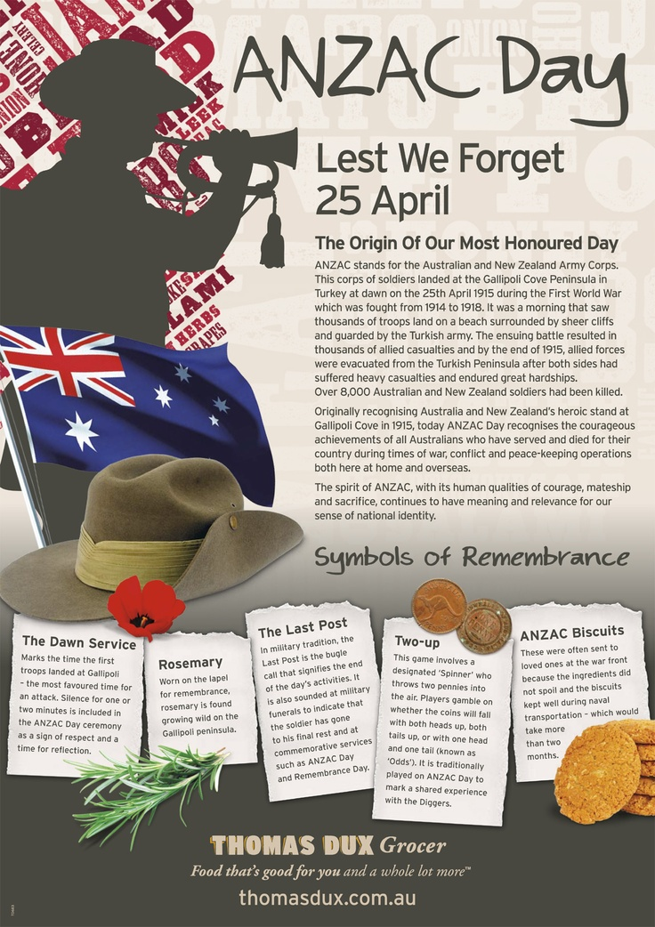 Origin of ANZAC Day