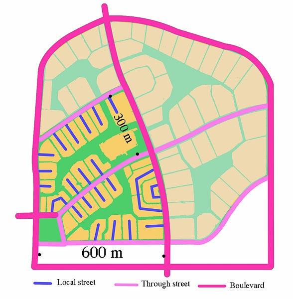 A diagram showing the street network structure of Radburn and its nested hierarchy. Separate pedestrian paths run through the green spaces between the culs-de-sac and through the central green spine (Note: the shaded area was not built)