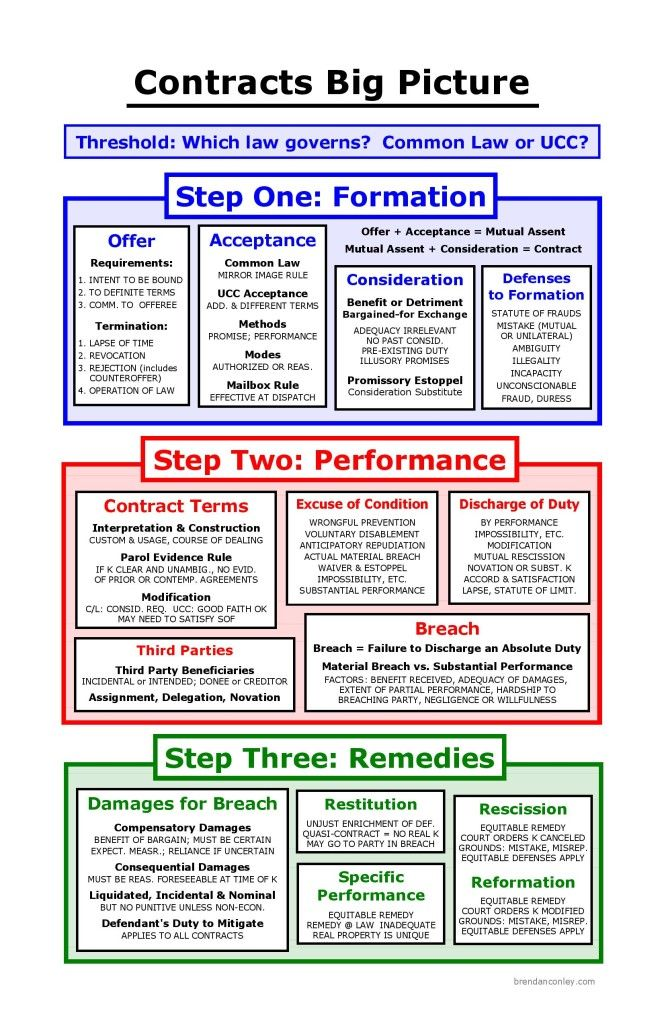 37 best Law Art images on Pinterest General counsel, A project - novation agreement template