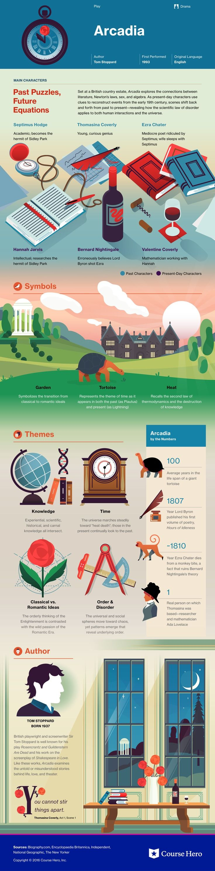 This @CourseHero infographic on Arcadia is both visually stunning and informative!