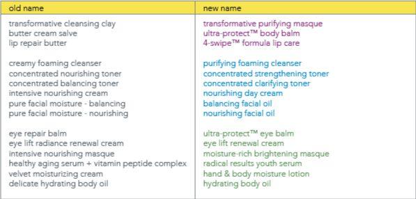 Er det noen produkter fra Suki Skin Care du ikke finner igjen i butikken? Da har de nok bare skiftet navn!   Her er listen over gamle navn og nye navn fra Suki Skin Care :-)