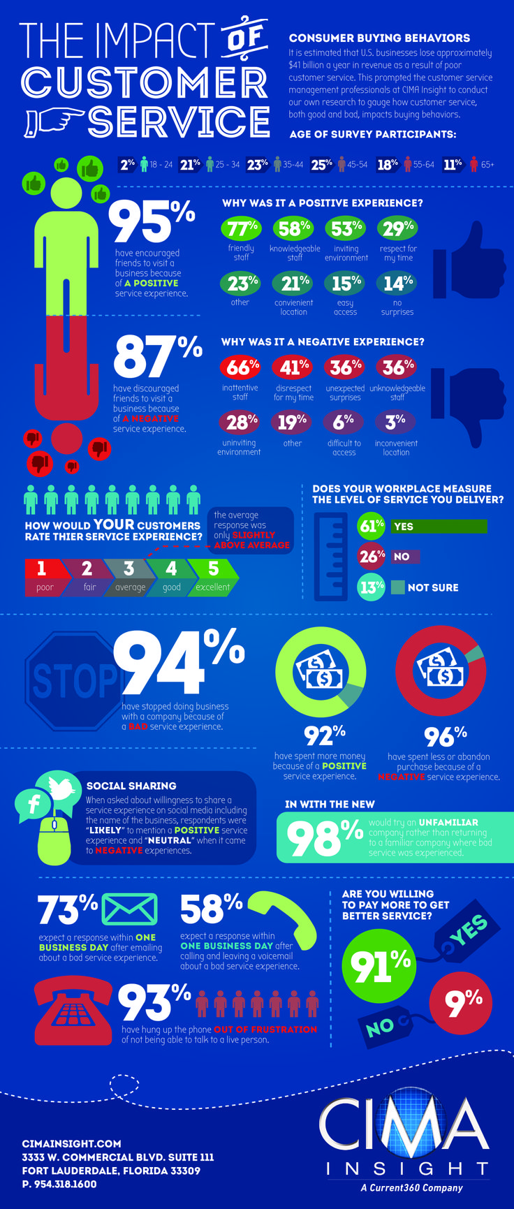 best images about customer service the social customer service infographic cima 13804 01