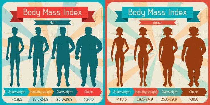 What is BMI? Body mass index (BMI) is a measure of body fat based on your weight in relation to your height, and applies to most adult men and women aged 20 and over.  http://www.medicalnewstoday.com/info/obesity/what-is-bmi.php  #Fitness #WeightLoss #Chennai #BestTreatment #LiposCosmeticClinic #LiposClinic #AntiAging #ScarManagement #Chemicalpeels #PRPTherapy #BeautyCare #Lips #Skincare #beardtransplant #Chennai #Treatment #PlasticSurgeon #CosmeticSurgeon #FacialPlasticSurgery #AgeMangement…