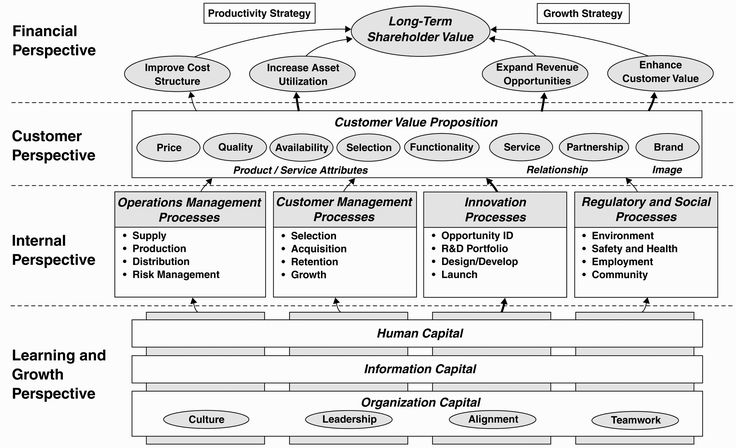 the effects of cfo balanced scorecard 1999 the balanced scorecard collaborative and robert s kaplan all rights   every measure is part of a chain of cause and effect linkages  cfo strategic  planning human resources strategic themes traditional organization units.