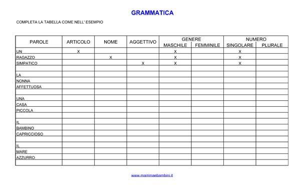 Tabella dell 39 analisi grammaticale cerca con google for Maschile e femminile esercizi