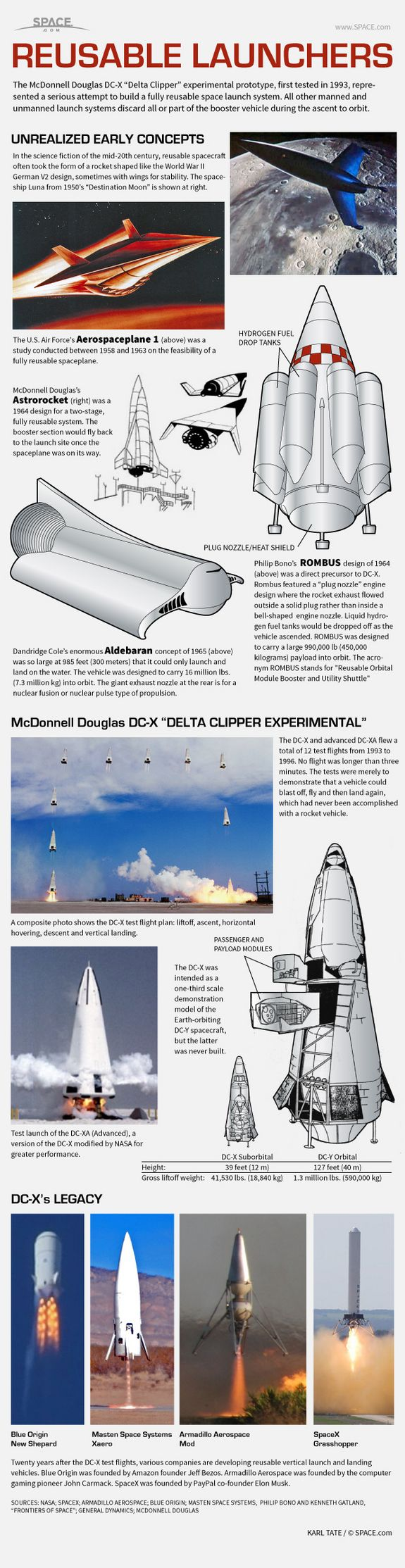 Reusable Rocket Launch Systems: How They Work (Infographic) space.com #space #spaceshuttle #spacecraft