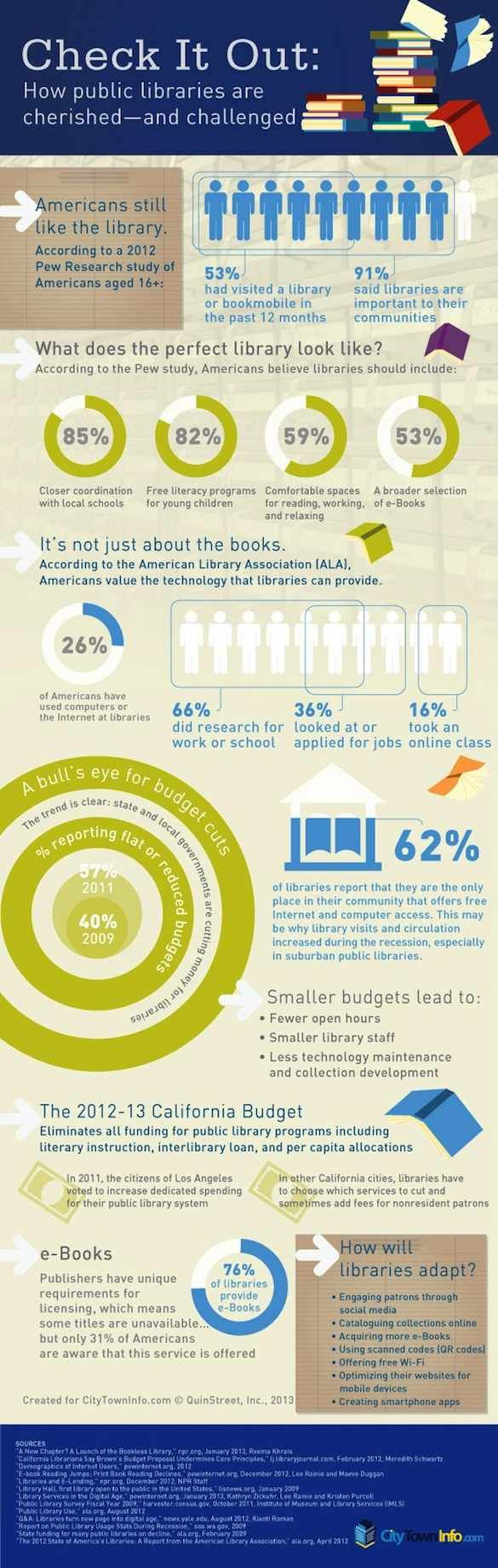 Americans still like the library: Infographic from the Out of Print Blog