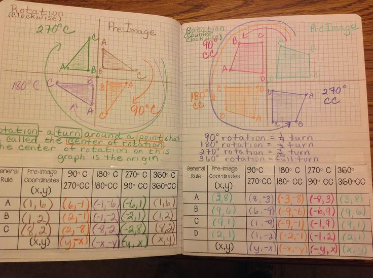 25+ best Transformations Math ideas on Pinterest   Plane geometry ...