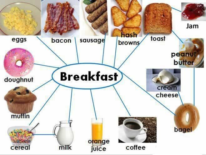 A traditional English breakfast  English breakfast are famous all over the world. The picture below shows a typical English breakfast. Breakfast is the most important meal of the day as it gives you energy for the rest of the day.                                                 What do people drink with their breakfast meal?  At breakfast time some people like drinking coffee, tea, milk or orange.                                                  Breakfast Exercise  Answer the following ...