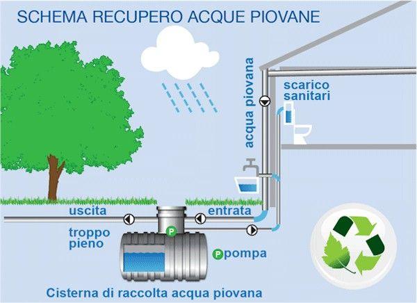 Come recuperare acqua piovana  La raccolta dell'acqua piovana è uno dei mezzi di cui disponiamo per salvaguardare l'ambiente sul lungo termine