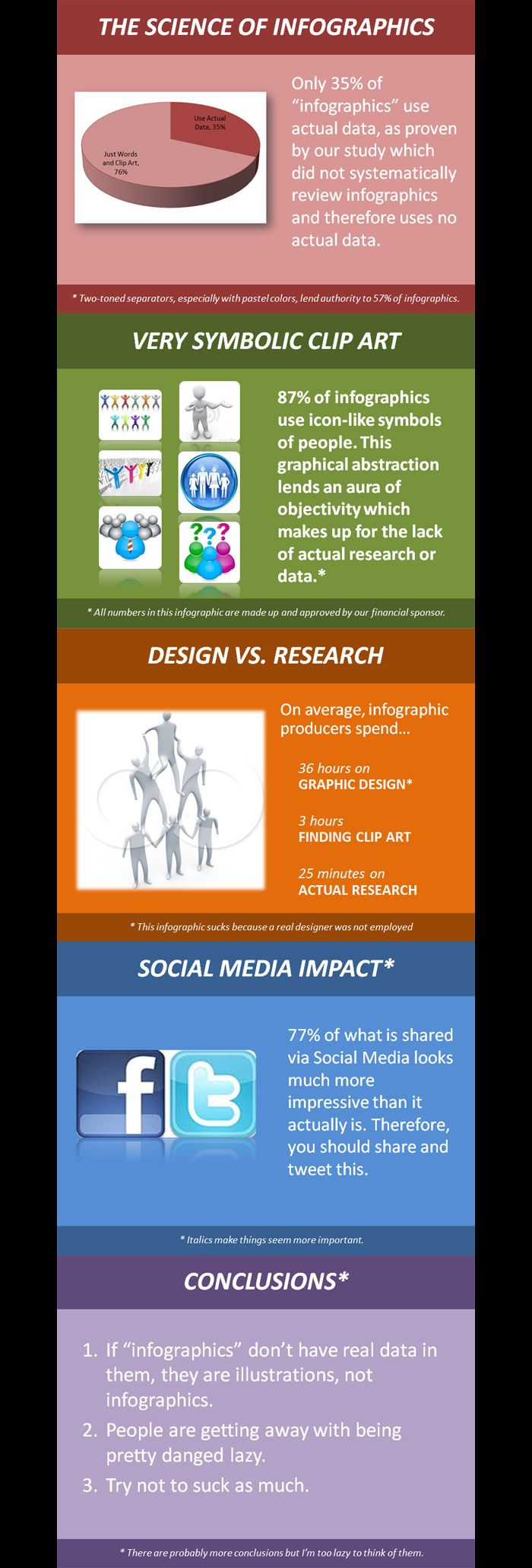 The Science of Infographics [Infographic] - Interesting. 76% of Infographics Don't Use Any Scientific DataInfografia Infographic, Social Media Infographic, Infographic Infographic, Favorite Infographic, Infographic Don T, Marketing Infographic, Infographic Design