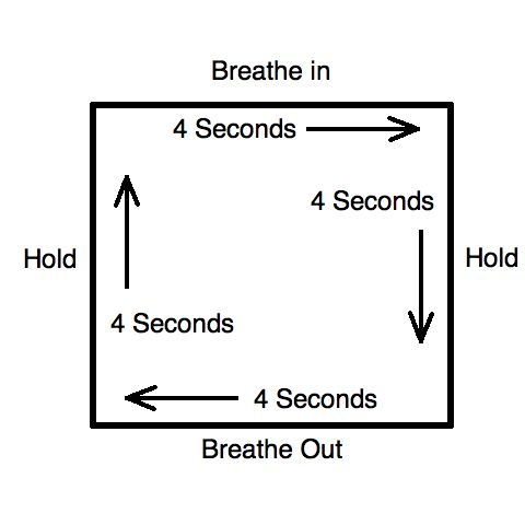 The Square Breath      Sit in a quiet environment (or at your desk if you can't get away)     Inhale while slowly counting to four     Hold your breath for the same count of four     